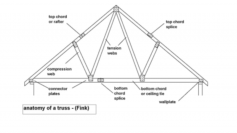 The Seven Deadly Sins of Trussed Rafter Construction