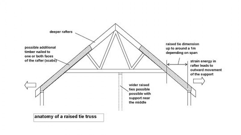 The Seven Deadly Sins Of Trussed Rafter Construction Part 2 Local Architects Direct