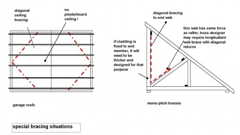 The Seven Deadly Sins Of Trussed Rafter Construction Part 1 Local Architects Direct